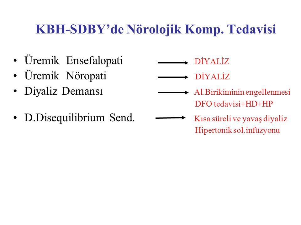 KBH-SDBY'de Nörolojik Komp. Tedavisi Üremik Ensefalopati DİYALİZ Üremik Nöropati DİYALİZ Diyaliz Demansı Al.Birikiminin engellenmesi DFO tedavisi+HD+H