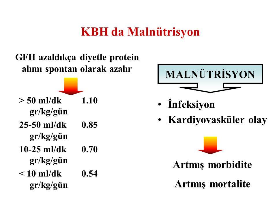 KBH da Malnütrisyon > 50 ml/dk 1.10 gr/kg/gün 25-50 ml/dk 0.85 gr/kg/gün 10-25 ml/dk 0.70 gr/kg/gün < 10 ml/dk 0.54 gr/kg/gün İnfeksiyon Kardiyovaskül