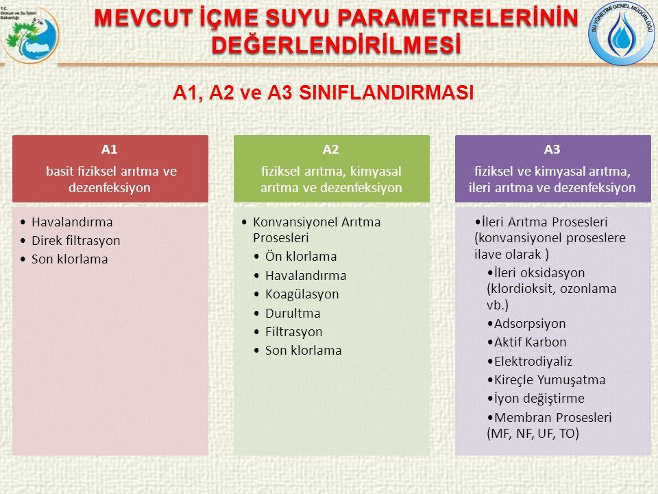 MEVCUT İÇME SUYU PARAMETRELERİNİN DEĞERLENDİRİLMESİ A1, A2 ve A3 SINIFLANDIRMASI A1 basit fiziksel arıtma ve dezenfeksiyon Havalandırma Direk filtrasy