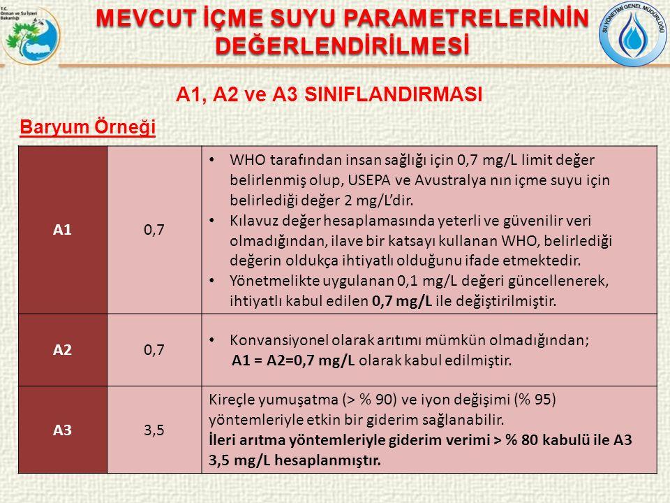 MEVCUT İÇME SUYU PARAMETRELERİNİN DEĞERLENDİRİLMESİ A1, A2 ve A3 SINIFLANDIRMASI Baryum Örneği A10,7 WHO tarafından insan sağlığı için 0,7 mg/L limit