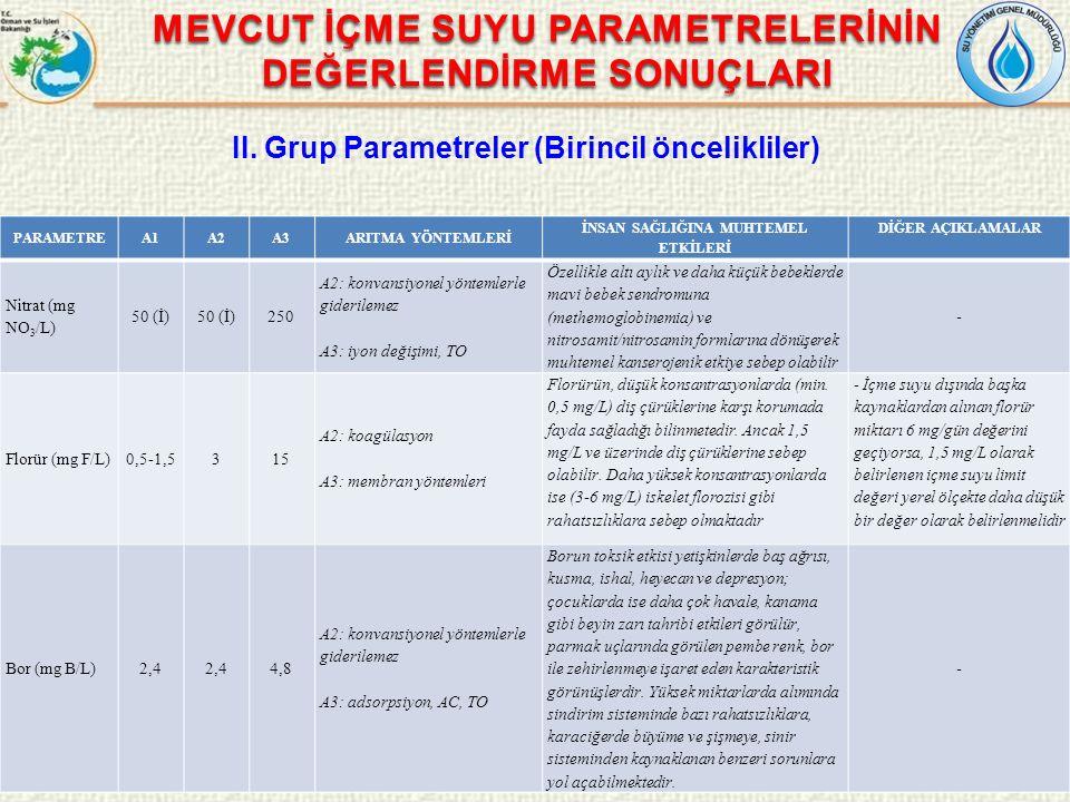 MEVCUT İÇME SUYU PARAMETRELERİNİN DEĞERLENDİRME SONUÇLARI II. Grup Parametreler (Birincil öncelikliler) PARAMETREA1A2A3ARITMA YÖNTEMLERİ İNSAN SAĞLIĞI
