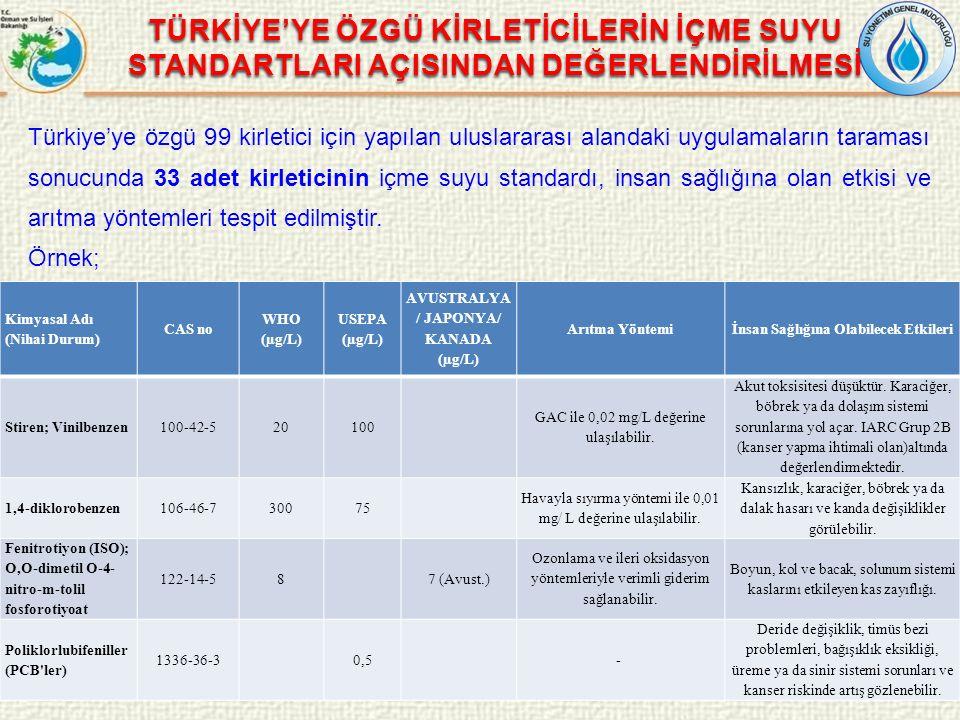 Türkiye'ye özgü 99 kirletici için yapılan uluslararası alandaki uygulamaların taraması sonucunda 33 adet kirleticinin içme suyu standardı, insan sağlı