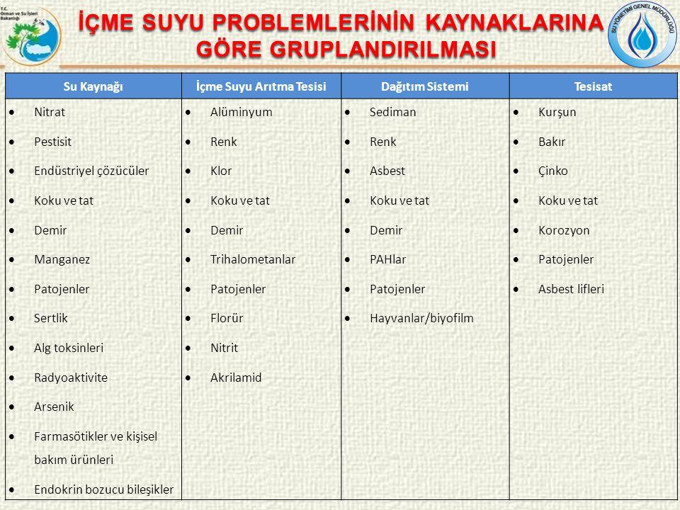 Türkiye'ye özgü 99 kirletici için yapılan uluslararası alandaki uygulamaların taraması sonucunda içme suyu standardı bulunamayan 33 adet kirletici için limit değer hesaplamaları yapılmıştır.