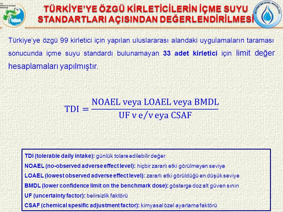 Türkiye'ye özgü 99 kirletici için yapılan uluslararası alandaki uygulamaların taraması sonucunda içme suyu standardı bulunamayan 33 adet kirletici içi