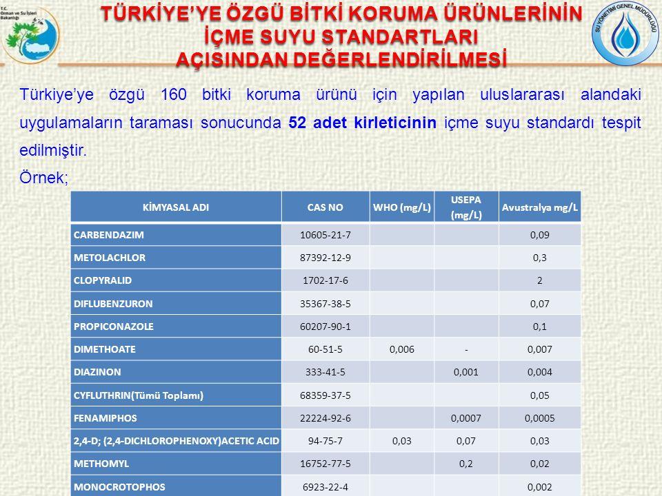 Türkiye'ye özgü 160 bitki koruma ürünü için yapılan uluslararası alandaki uygulamaların taraması sonucunda 52 adet kirleticinin içme suyu standardı te