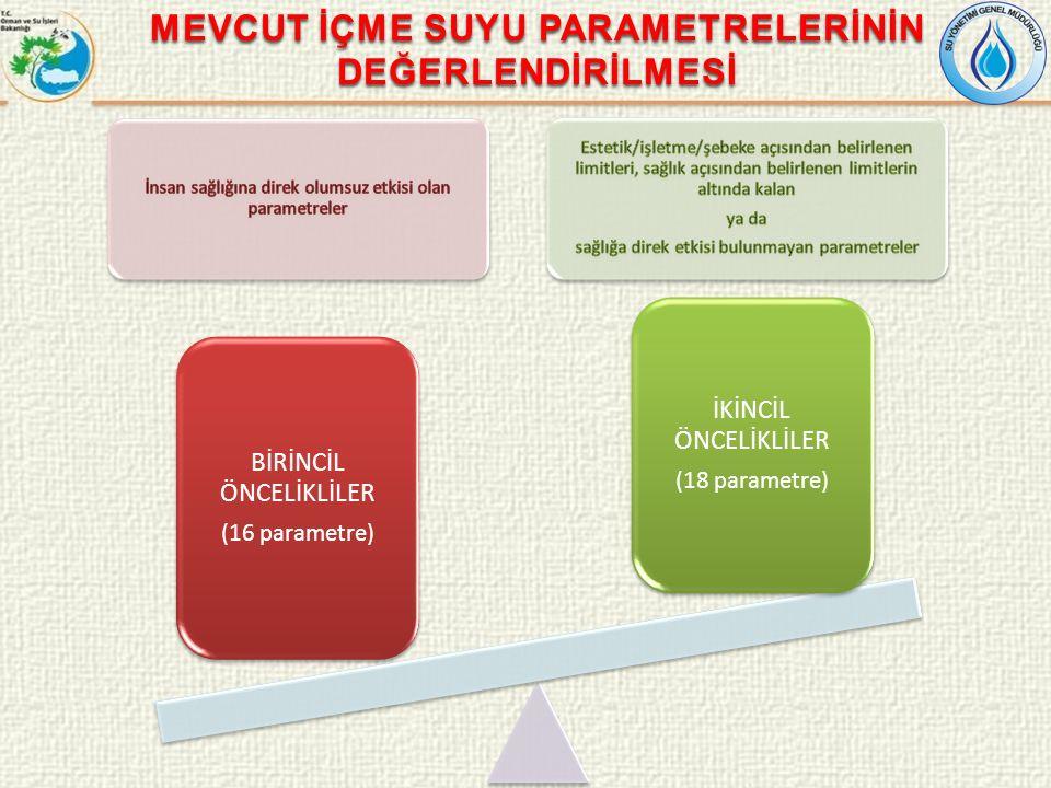 MEVCUT İÇME SUYU PARAMETRELERİNİN DEĞERLENDİRİLMESİ BİRİNCİL ÖNCELİKLİLER (16 ADET)İKİNCİL ÖNCELİKLİLER (18 ADET) Nitrat (mg NO 3 /L)pH Florür (mg F/L)Renk (filtrasyon sonrası) (Pt-Co Birimi) Bor (mg B/L)Toplam askıda katı madde (AKM) (mg AKM/L) Kobalt (mg Co/L)Sıcaklık (ºC) Nikel (mg Ni/L)İletkenlik (20 ºC'de) (μS/cm) Arsenik mg As/LKoku (25 ºC'de seyrelme faktörü) Kadmiyum (mg Cd/L)Alüminyum (mg Al/L) Toplam krom (mg Cr/L)Çözünmüş demir (mg Fe/L) Kurşun (mg Pb/L)Mangan (mg Mn/L) Selenyum (mg Se/L)Bakır (mg Cu/L) Civa (mg Hg/L)Çinko (mg Zn/L) Baryum (mg Ba/L)Sülfat (mg SO4/L Siyanür (mg CN/L)Klorür (mg CI/L) Fenoller (mg C6 H5OH/L) Anyonik yüzey aktif maddeler (Metilen mavisine aktif maddeler; MMAM) (mg MMAM/L) Polisiklik aromatik hidrokarbonlar (mg/L)Toplam fosfor (mg P/L) Toplam pestisit (mg/L)Çözünmüş oksijen doygunluk oranı (%) Amonyak azotu (NH3-N) (mg N/L Toplam organik karbon (TOK) (mg C/L)
