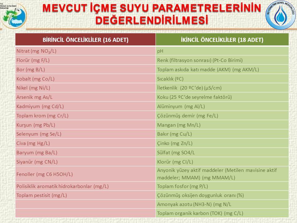 MEVCUT İÇME SUYU PARAMETRELERİNİN DEĞERLENDİRİLMESİ BİRİNCİL ÖNCELİKLİLER (16 ADET)İKİNCİL ÖNCELİKLİLER (18 ADET) Nitrat (mg NO 3 /L)pH Florür (mg F/L