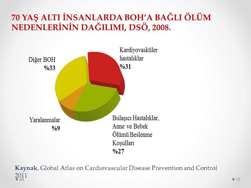 70 YAŞ ALTI İNSANLARDA BOH'A BAĞLI ÖLÜM NEDENLERİNİN DAĞILIMI, DSÖ, 2008. Kaynak. Global Atlas on Cardiovascular Disease Prevention and Control 2011 4