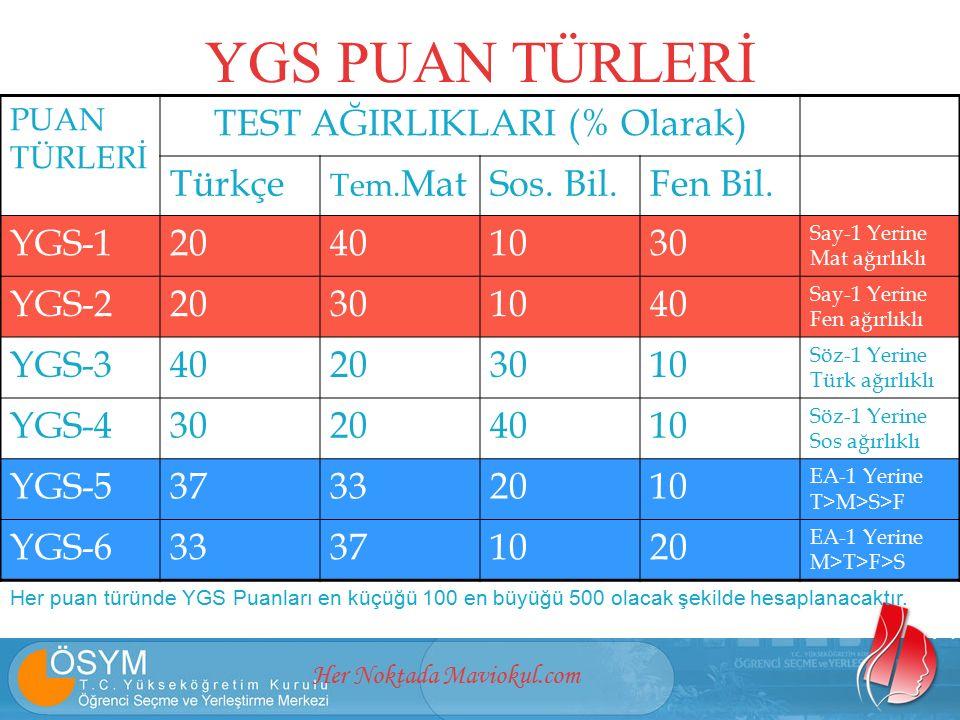 Her Noktada Maviokul.com YGS PUAN TÜRLERİ PUAN TÜRLERİ TEST AĞIRLIKLARI (% Olarak) Türkçe Tem.