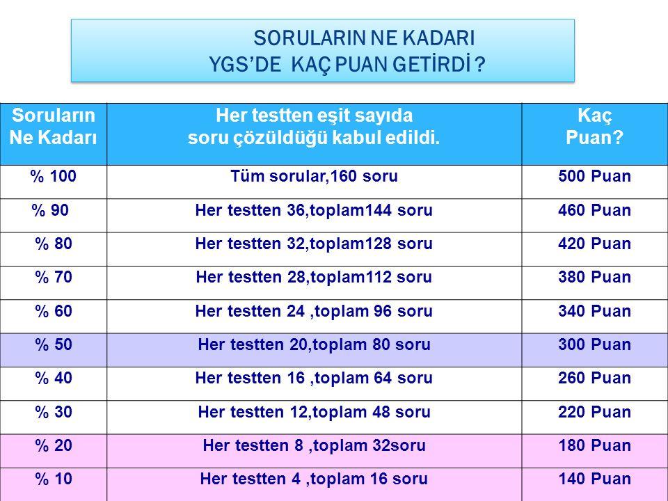 38 Soruların Ne Kadarı Her testten eşit sayıda soru çözüldüğü kabul edildi. Kaç Puan? % 100Tüm sorular,160 soru500 Puan % 90Her testten 36,toplam144 s
