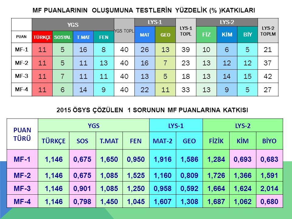 42 MF PUANLARININ OLUŞUMUNA TESTLERİN YÜZDELİK (% )KATKILARI YGS YGS T0PL LYS-1 LYS-1 TOPL LYS-2 LYS-2 TOPLM MATGEO FİZKİMBİY PUAN TÜRKÇESOSYALT.MATFE