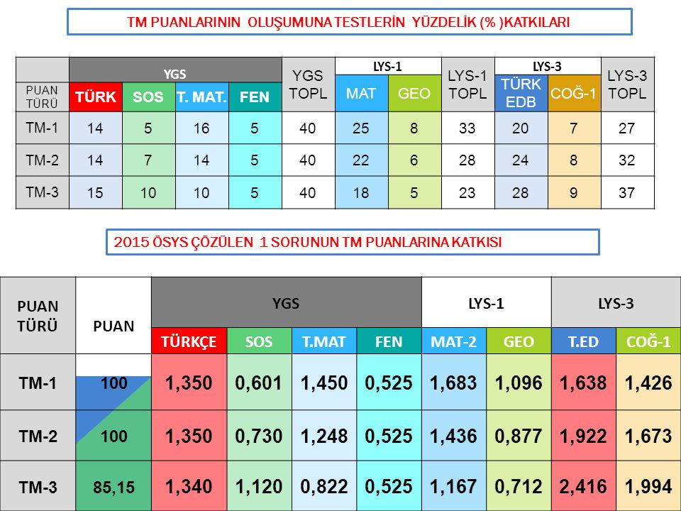 43 TM PUANLARININ OLUŞUMUNA TESTLERİN YÜZDELİK (% )KATKILARI YGS YGS TOPL LYS-1 LYS-1 TOPL LYS-3 LYS-3 TOPL MATGEO TÜRK EDB COĞ-1 PUAN TÜRÜ TÜRKSOST.