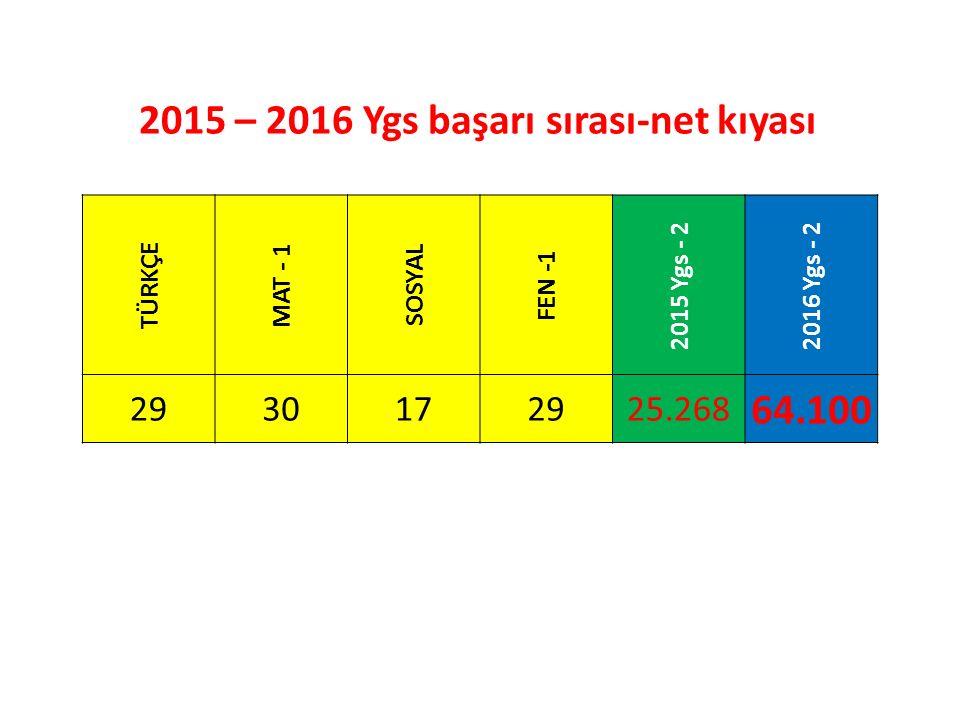 TÜRKÇE MAT - 1 SOSYAL FEN -1 2015 Ygs - 22016 Ygs - 2 2930172925.268 64.100 2015 – 2016 Ygs başarı sırası-net kıyası