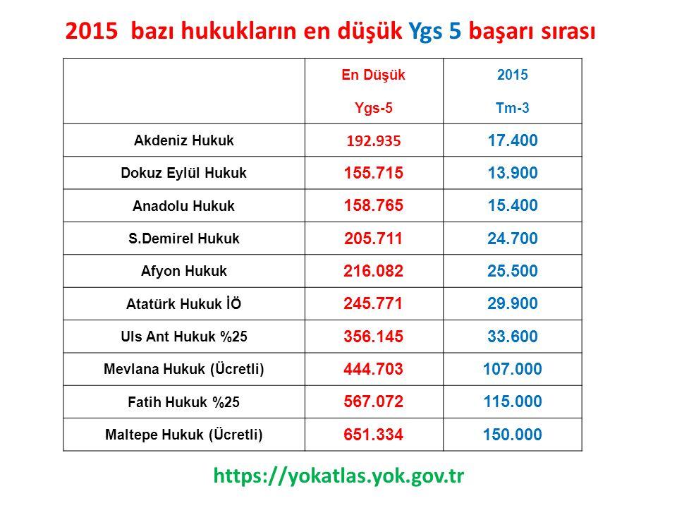 2015 bazı hukukların en düşük Ygs 5 başarı sırası En Düşük2015 Ygs-5Tm-3 Akdeniz Hukuk 192.935 17.400 Dokuz Eylül Hukuk 155.71513.900 Anadolu Hukuk 15
