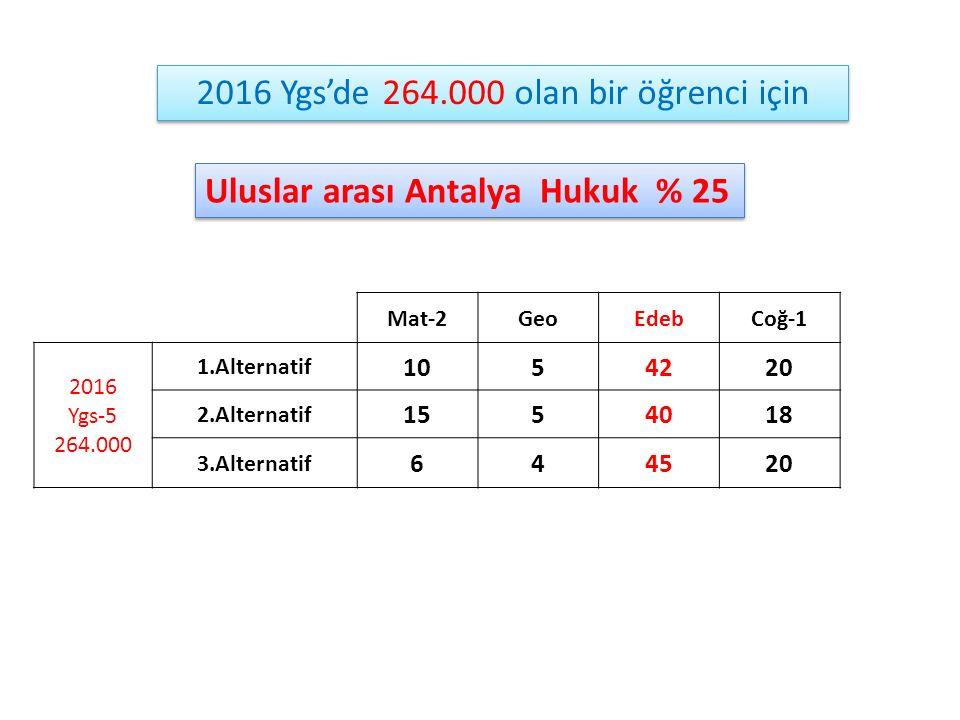 Uluslar arası Antalya Hukuk % 25 Mat-2GeoEdebCoğ-1 2016 Ygs-5 264.000 1.Alternatif 1054220 2.Alternatif 1554018 3.Alternatif 644520 2016 Ygs'de 264.00