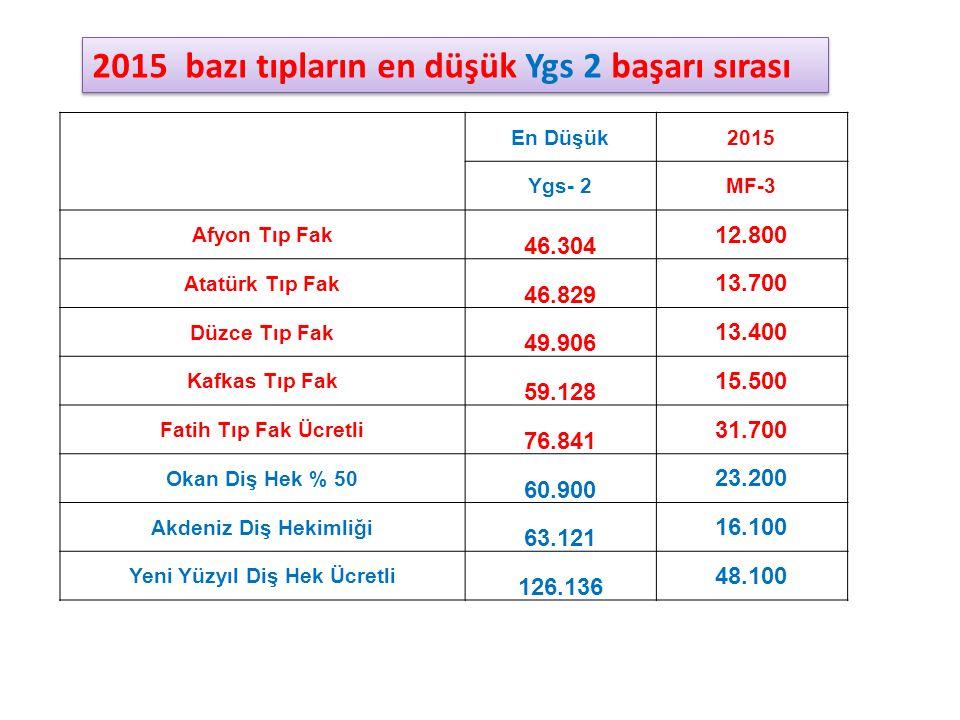En Düşük2015 Ygs- 2MF-3 Afyon Tıp Fak 46.304 12.800 Atatürk Tıp Fak 46.829 13.700 Düzce Tıp Fak 49.906 13.400 Kafkas Tıp Fak 59.128 15.500 Fatih Tıp F