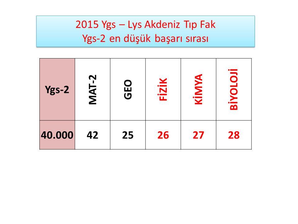 Ygs-2 MAT-2 GEO FİZİK KİMYA BİYOLOJİ 40.0004225262728 2015 Ygs – Lys Akdeniz Tıp Fak Ygs-2 en düşük başarı sırası 2015 Ygs – Lys Akdeniz Tıp Fak Ygs-2