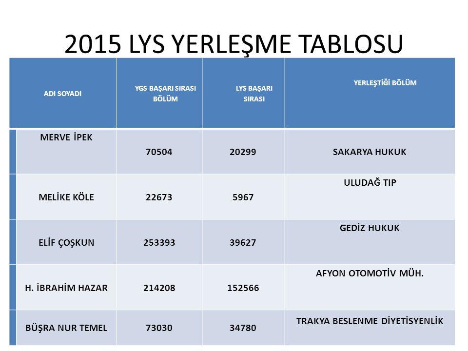 2015 LYS YERLEŞME TABLOSU ADI SOYADI YGS BAŞARI SIRASI BÖLÜM LYS BAŞARI SIRASI YERLEŞTİĞİ BÖLÜM MERVE İPEK 7050420299SAKARYA HUKUK MELİKE KÖLE22673596