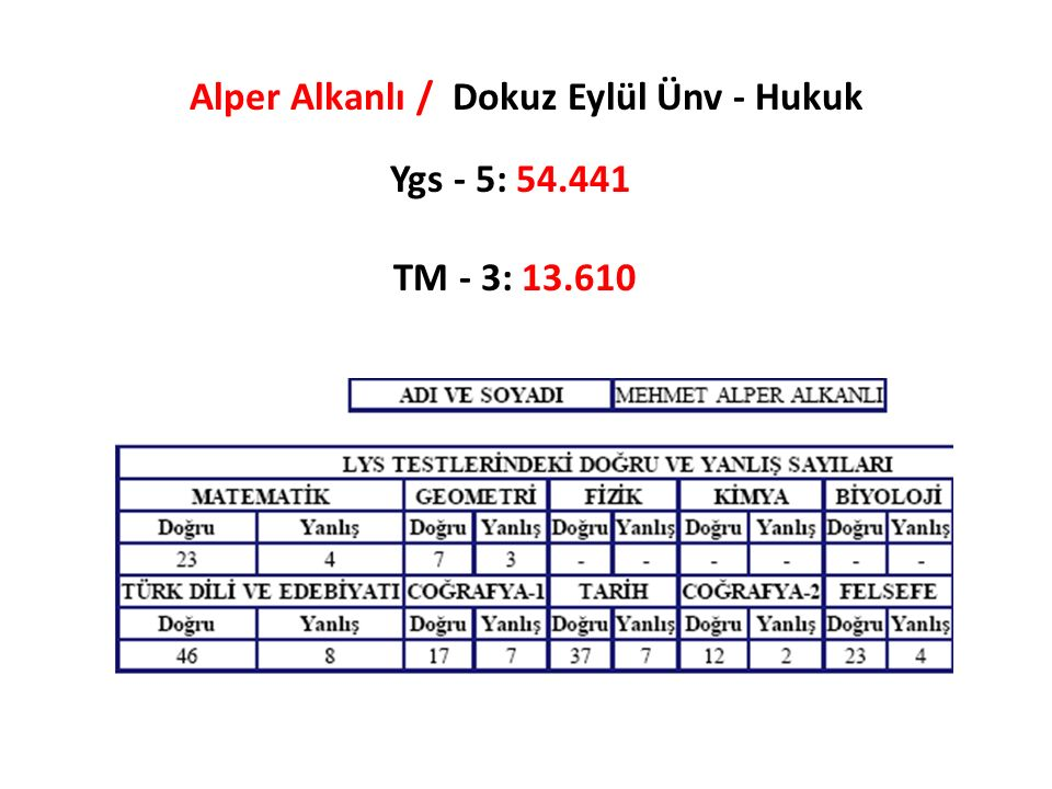 Alper Alkanlı / Dokuz Eylül Ünv - Hukuk Ygs - 5: 54.441 TM - 3: 13.610