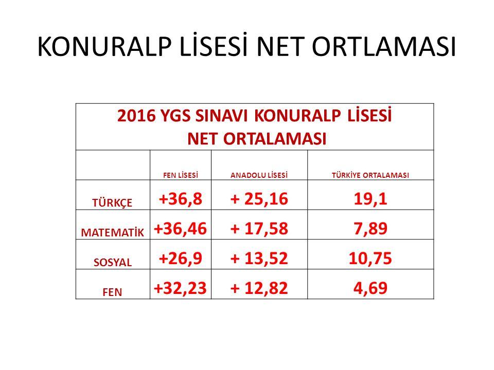 KONURALP LİSESİ NET ORTLAMASI 2016 YGS SINAVI KONURALP LİSESİ NET ORTALAMASI FEN LİSESİANADOLU LİSESİTÜRKİYE ORTALAMASI TÜRKÇE +36,8+ 25,1619,1 MATEMA