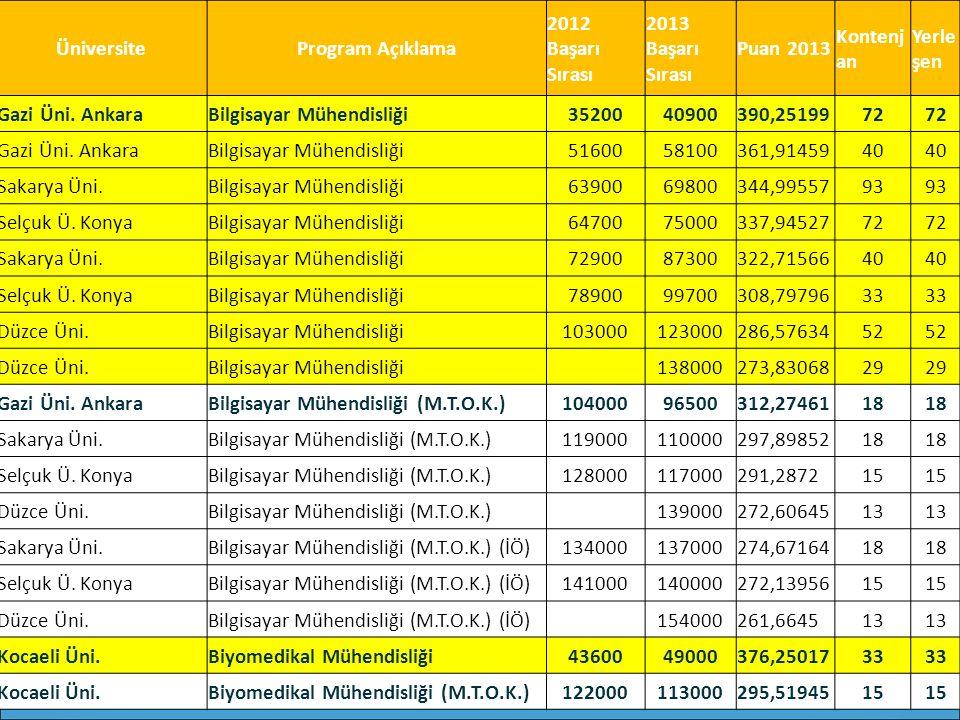 ÜniversiteProgram Açıklama 2012 Başarı Sırası 2013 Başarı Sırası Puan 2013 Kontenj an Yerle şen Gazi Üni. AnkaraBilgisayar Mühendisliği3520040900390,2