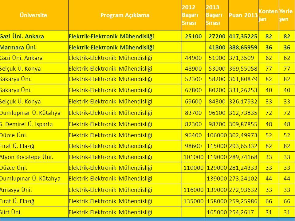 ÜniversiteProgram Açıklama 2012 Başarı Sırası 2013 Başarı Sırası Puan 2013 Konten jan Yerle şen Gazi Üni. AnkaraElektrik-Elektronik Mühendisliği251002
