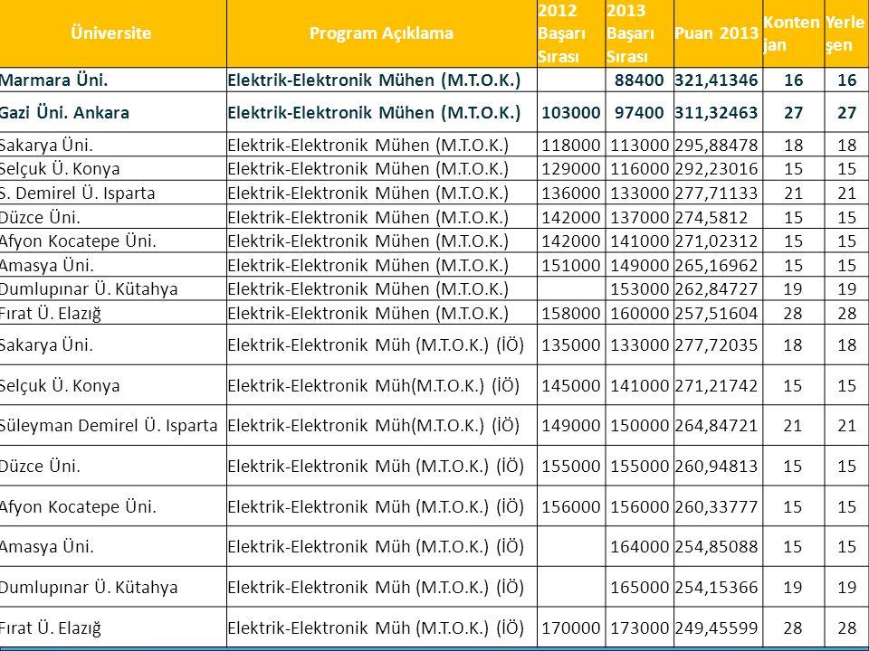 ÜniversiteProgram Açıklama 2012 Başarı Sırası 2013 Başarı Sırası Puan 2013 Konten jan Yerle şen Marmara Üni.Elektrik-Elektronik Mühen (M.T.O.K.) 88400321,4134616 Gazi Üni.