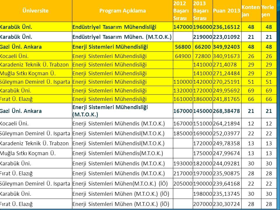 ÜniversiteProgram Açıklama 2012 Başarı Sırası 2013 Başarı Sırası Puan 2013 Konten jan Yerle şen Karabük Üni.Endüstriyel Tasarım Mühendisliği1470001960