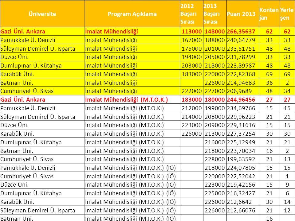 ÜniversiteProgram Açıklama 2012 Başarı Sırası 2013 Başarı Sırası Puan 2013 Konten jan Yerle şen Gazi Üni. Ankaraİmalat Mühendisliği113000148000266,356