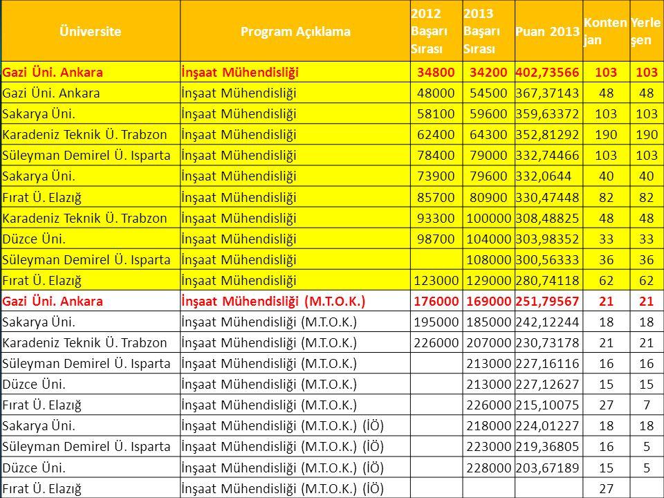 ÜniversiteProgram Açıklama 2012 Başarı Sırası 2013 Başarı Sırası Puan 2013 Konten jan Yerle şen Gazi Üni. Ankaraİnşaat Mühendisliği3480034200402,73566