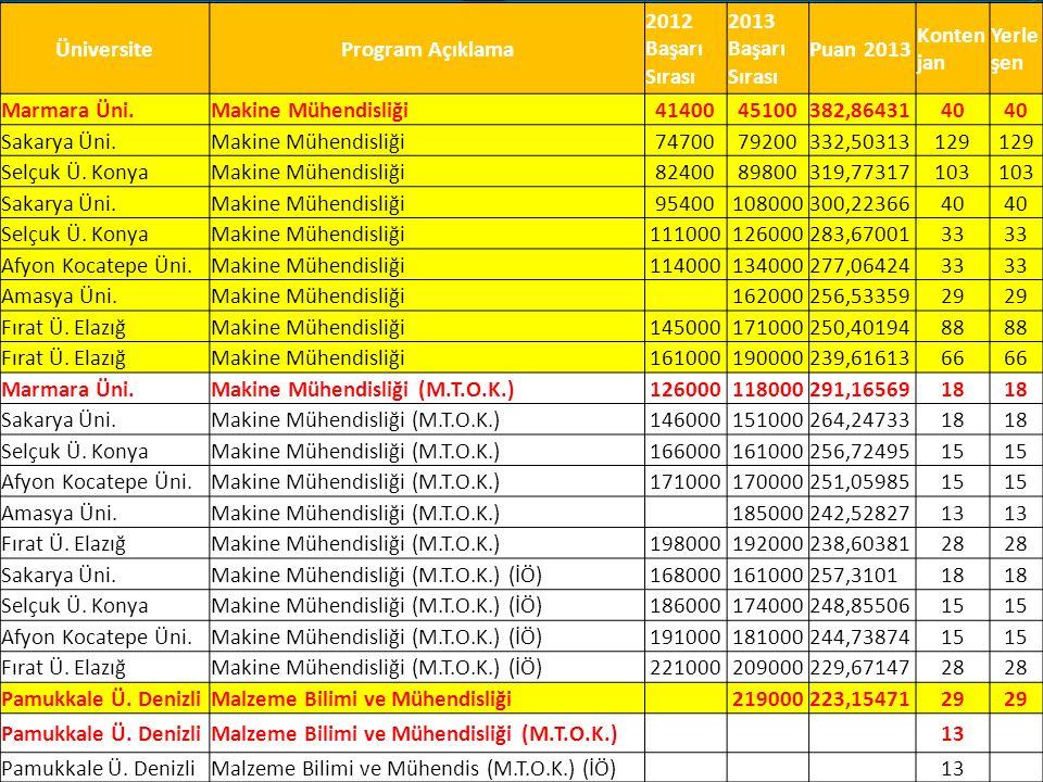 ÜniversiteProgram Açıklama 2012 Başarı Sırası 2013 Başarı Sırası Puan 2013 Konten jan Yerle şen Marmara Üni.Makine Mühendisliği4140045100382,8643140 Sakarya Üni.Makine Mühendisliği7470079200332,50313129 Selçuk Ü.