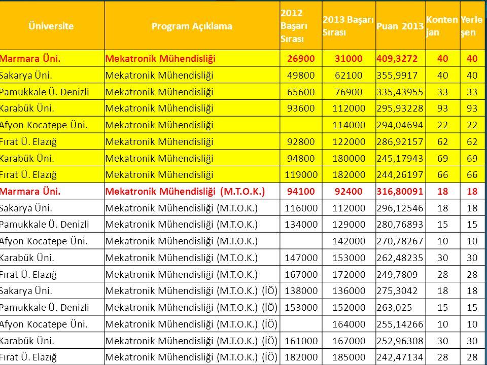 ÜniversiteProgram Açıklama 2012 Başarı Sırası 2013 Başarı Sırası Puan 2013 Konten jan Yerle şen Marmara Üni.Mekatronik Mühendisliği2690031000409,327240 Sakarya Üni.Mekatronik Mühendisliği4980062100355,991740 Pamukkale Ü.