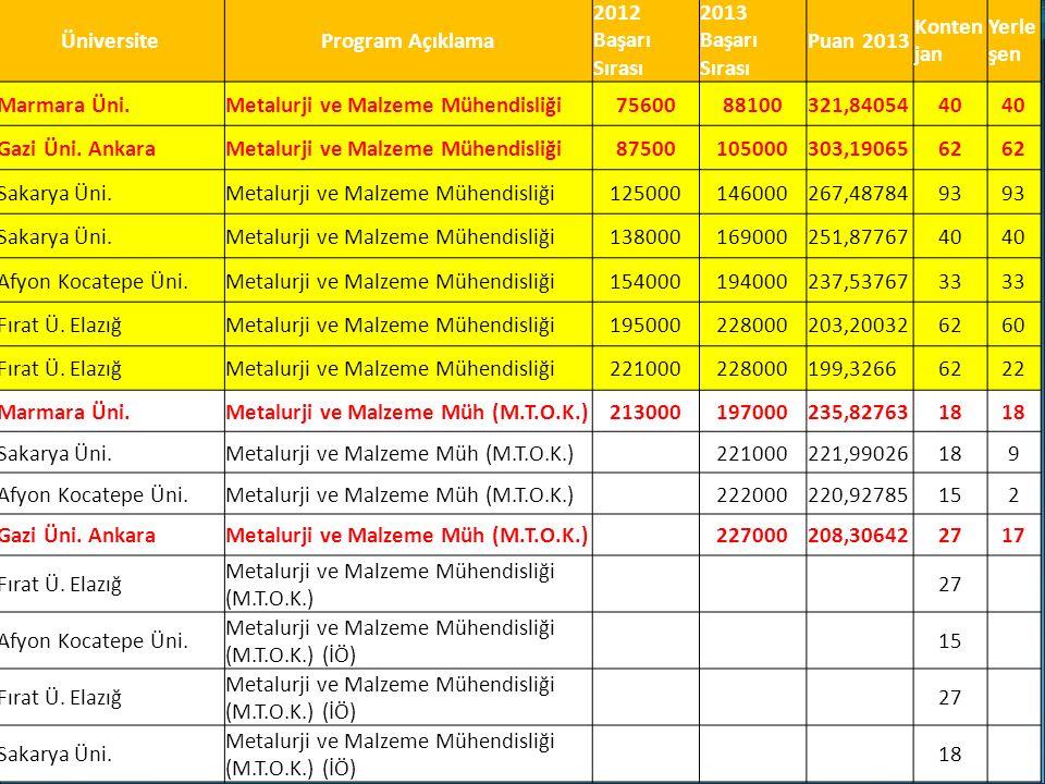 ÜniversiteProgram Açıklama 2012 Başarı Sırası 2013 Başarı Sırası Puan 2013 Konten jan Yerle şen Marmara Üni.Metalurji ve Malzeme Mühendisliği7560088100321,8405440 Gazi Üni.