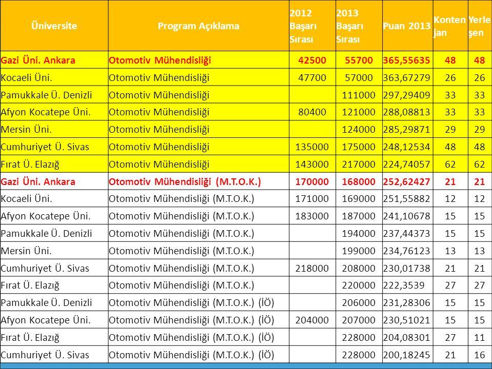 ÜniversiteProgram Açıklama 2012 Başarı Sırası 2013 Başarı Sırası Puan 2013 Konten jan Yerle şen Gazi Üni. AnkaraOtomotiv Mühendisliği4250055700365,556