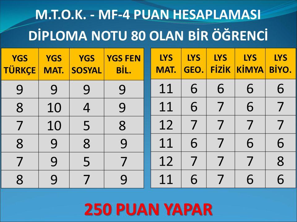 M.T.O.K. - MF-4 PUAN HESAPLAMASI DİPLOMA NOTU 80 OLAN BİR ÖĞRENCİ 250 PUAN YAPAR YGS TÜRKÇE YGS MAT. YGS SOSYAL YGS FEN BİL. 9999 81049 7 58 8989 7957