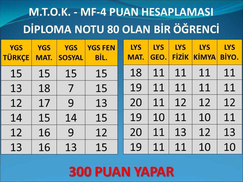 M.T.O.K. - MF-4 PUAN HESAPLAMASI DİPLOMA NOTU 80 OLAN BİR ÖĞRENCİ 300 PUAN YAPAR YGS TÜRKÇE YGS MAT. YGS SOSYAL YGS FEN BİL. 15 1318715 1217913 141514