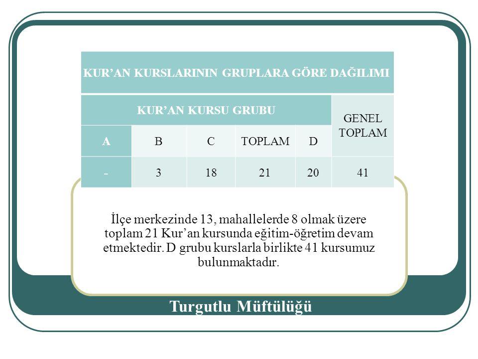 İlçe merkezinde 13, mahallelerde 8 olmak üzere toplam 21 Kur'an kursunda eğitim-öğretim devam etmektedir.