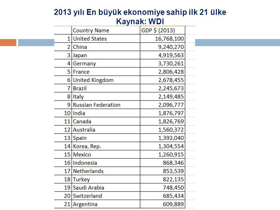 2013 yılı En büyük ekonomiye sahip ilk 21 ülke Kaynak: WDI