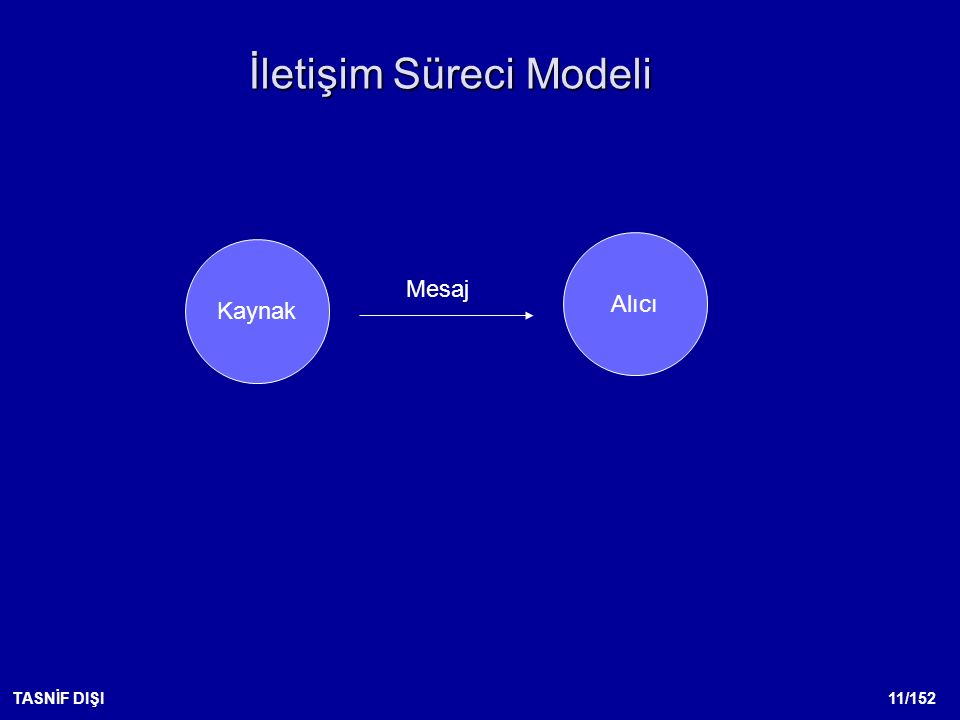 11/152TASNİF DIŞI İletişim Süreci Modeli Kaynak Alıcı Mesaj