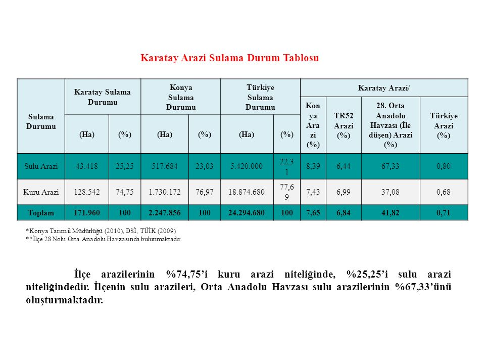 Karatay Arazi Sulama Durum Tablosu Sulama Durumu Karatay Sulama Durumu Konya Sulama Durumu Türkiye Sulama Durumu Karatay Arazi/ Kon ya Ara zi (%) TR52 Arazi (%) 28.