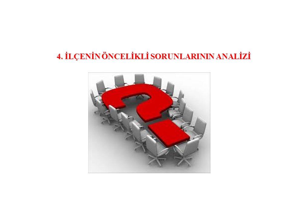 4. İLÇENİN ÖNCELİKLİ SORUNLARININ ANALİZİ