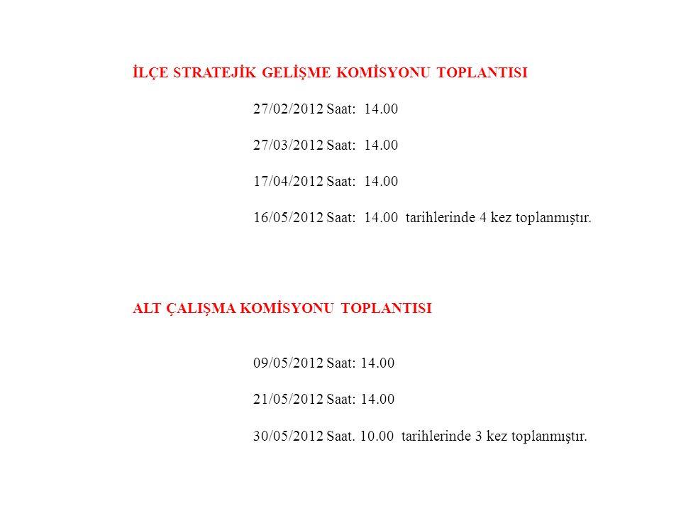 İLÇE STRATEJİK GELİŞME KOMİSYONU TOPLANTISI 27/02/2012 Saat: 14.00 27/03/2012 Saat: 14.00 17/04/2012 Saat: 14.00 16/05/2012 Saat: 14.00 tarihlerinde 4 kez toplanmıştır.