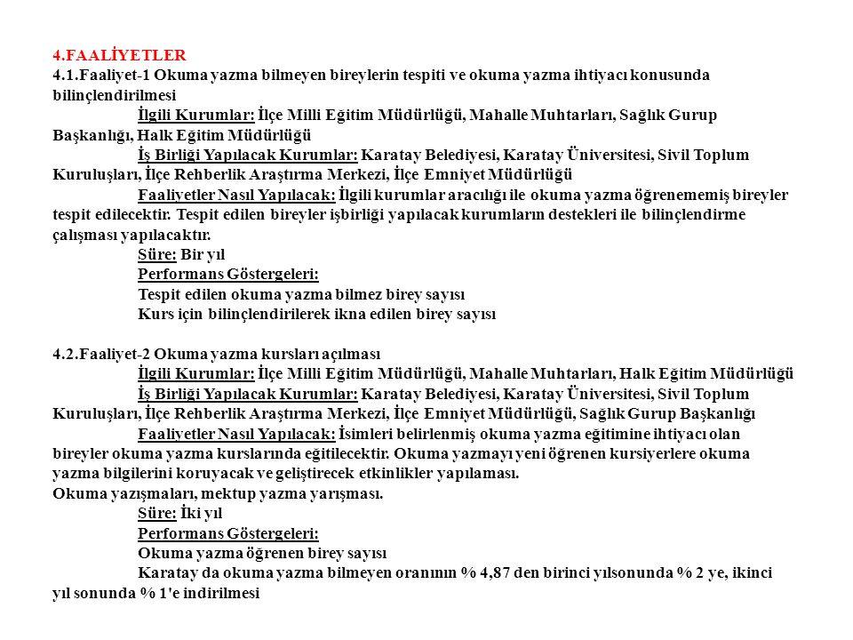 4.FAALİYETLER 4.1.Faaliyet-1 Okuma yazma bilmeyen bireylerin tespiti ve okuma yazma ihtiyacı konusunda bilinçlendirilmesi İlgili Kurumlar: İlçe Milli Eğitim Müdürlüğü, Mahalle Muhtarları, Sağlık Gurup Başkanlığı, Halk Eğitim Müdürlüğü İş Birliği Yapılacak Kurumlar: Karatay Belediyesi, Karatay Üniversitesi, Sivil Toplum Kuruluşları, İlçe Rehberlik Araştırma Merkezi, İlçe Emniyet Müdürlüğü Faaliyetler Nasıl Yapılacak: İlgili kurumlar aracılığı ile okuma yazma öğrenememiş bireyler tespit edilecektir.