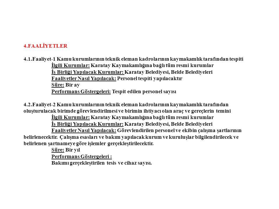 4.FAALİYETLER 4.1.Faaliyet-1 Kamu kurumlarının teknik eleman kadrolarının kaymakamlık tarafından tespiti İlgili Kurumlar: Karatay Kaymakamlığına bağlı tüm resmi kurumlar İş Birliği Yapılacak Kurumlar: Karatay Belediyesi, Belde Belediyeleri Faaliyetler Nasıl Yapılacak: Personel tespiti yapılacaktır Süre: Bir ay Performans Göstergeleri: Tespit edilen personel sayısı 4.2.Faaliyet-2 Kamu kurumlarının teknik eleman kadrolarının kaymakamlık tarafından oluşturulacak birimde görevlendirilmesi ve birimin ihtiyacı olan araç ve gereçlerin temini İlgili Kurumlar: Karatay Kaymakamlığına bağlı tüm resmi kurumlar İş Birliği Yapılacak Kurumlar: Karatay Belediyesi, Belde Belediyeleri Faaliyetler Nasıl Yapılacak: Görevlendirilen personel ve ekibin çalışma şartlarının belirlenecektir.