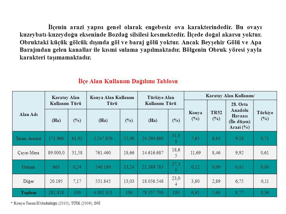 İlçe Alan Kullanım Dağılımı Tablosu Alan Adı Karatay Alan Kullanım Türü Konya Alan Kullanım Türü Türkiye Alan Kullanım Türü Karatay Alan Kullanım/ Konya (%) TR52 (%) 28.