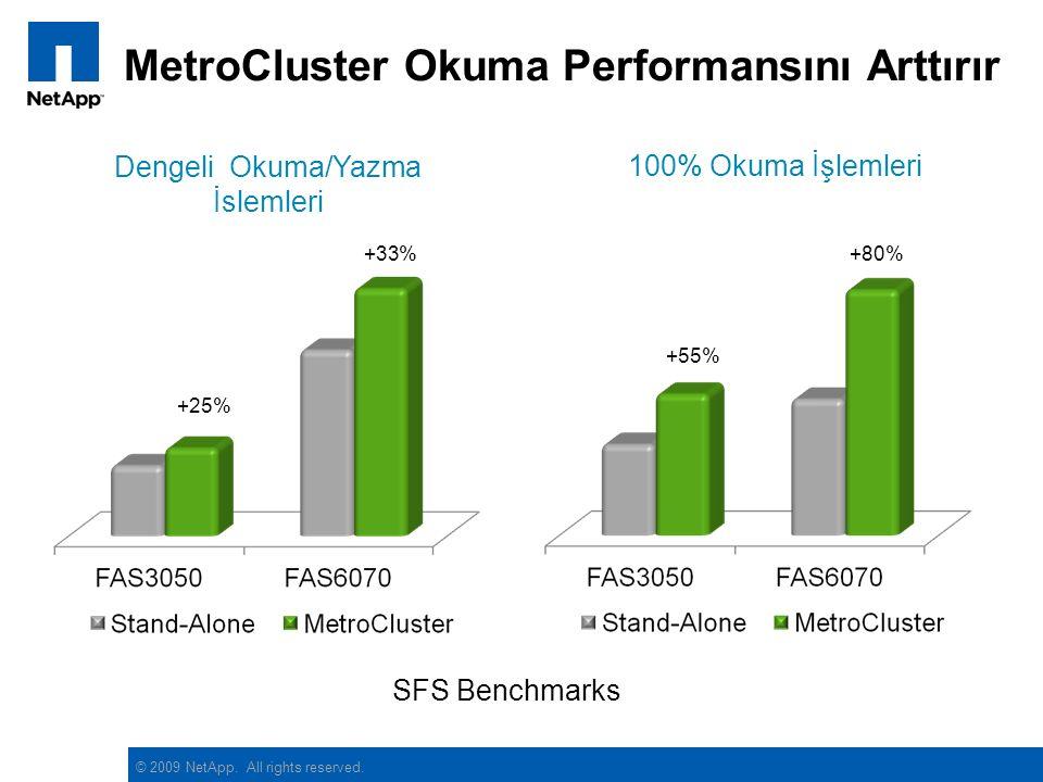 © 2009 NetApp. All rights reserved. MetroCluster Okuma Performansını Arttırır +25% +33% SFS Benchmarks +55% +80% Dengeli Okuma/Yazma İslemleri 100% Ok