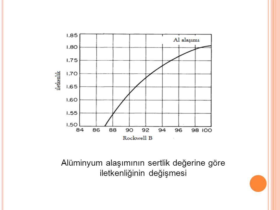 Alüminyum alaşımının sertlik değerine göre iletkenliğinin değişmesi