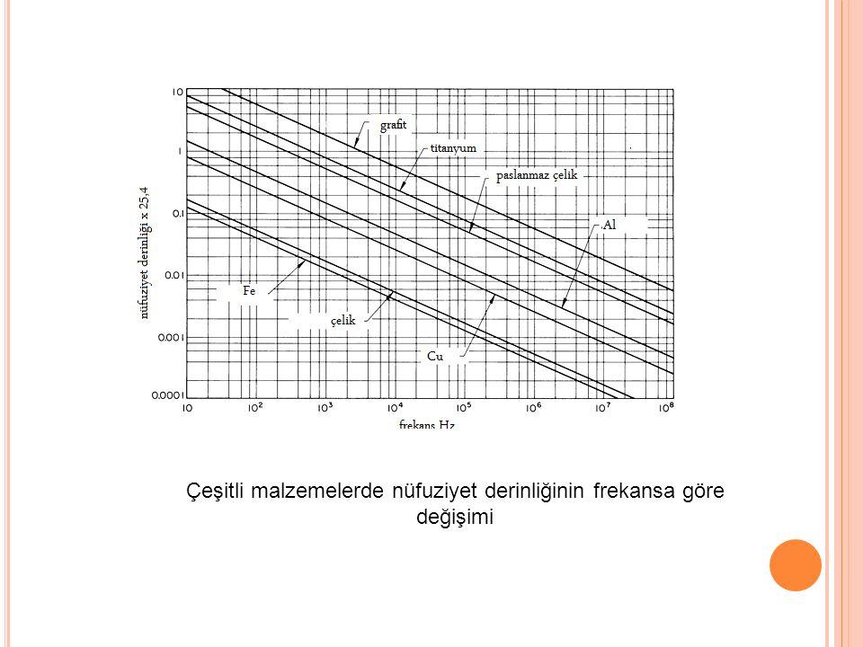 Çeşitli malzemelerde nüfuziyet derinliğinin frekansa göre değişimi