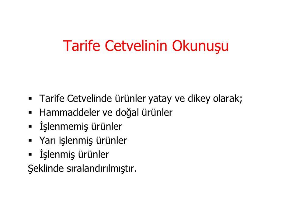 Gümrük Tarife İstatistik Pozisyonu Gümrük tarife istatistik pozisyonu; Türk Gümrük Tarife Cetvelinde, oniki rakamdan oluşan pozisyona denir.