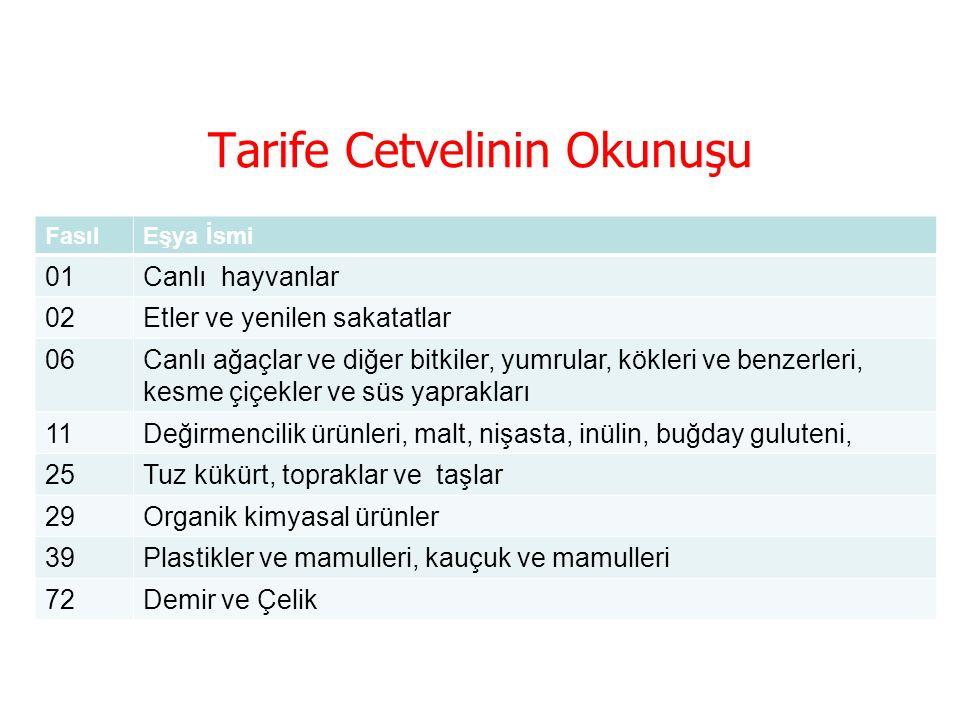 Tarife Cetvelinin Okunuşu  Tarife Cetvelinde ürünler yatay ve dikey olarak;  Hammaddeler ve doğal ürünler  İşlenmemiş ürünler  Yarı işlenmiş ürünler  İşlenmiş ürünler Şeklinde sıralandırılmıştır.